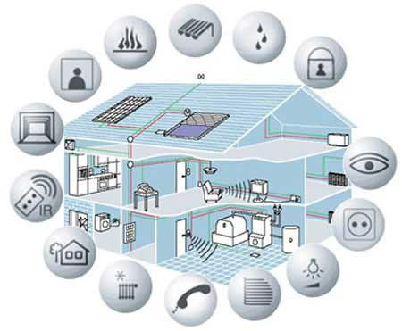 smart-home-securing-with-internet-of-things