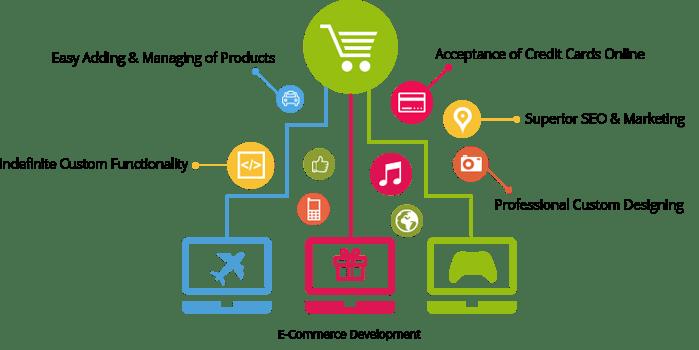eCommerce Development  Accelere Infosoft Pvt Ltd