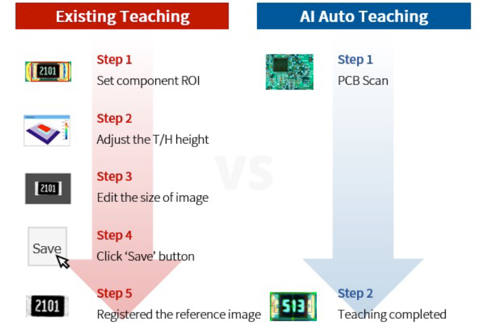 Gain de l'AI auto teaching