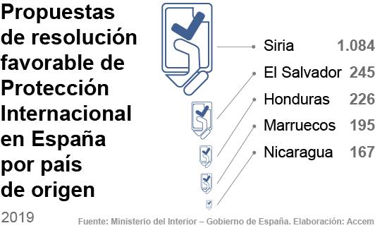 Propuestas de resolución favorable de P.I. en España en 2019