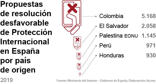 Propuestas de resolución desfavorable de P.I. en España en 2019