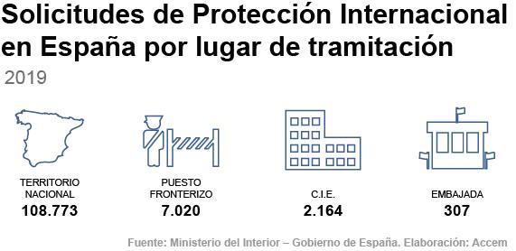 Solicitudes de protección internacional en España en 2019 por el lugar en el que se formaliza