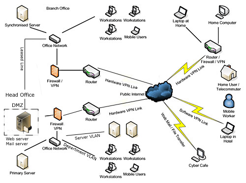 AcceNet :: LAN/WAN Design Network Solutions