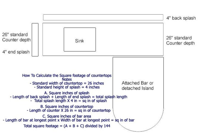 Granite Countertops Cost Calculator