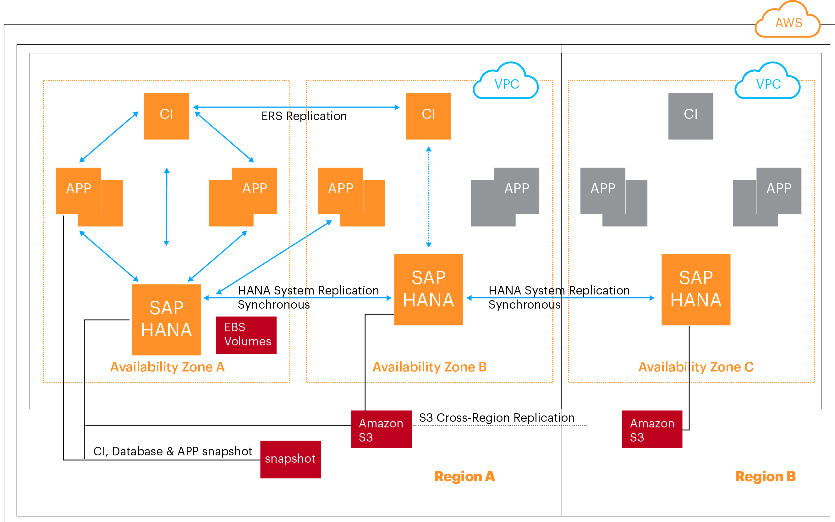 high availability architecture diagram