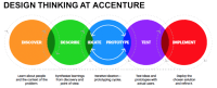 Innovation in Health and Life Sciences | Accenture