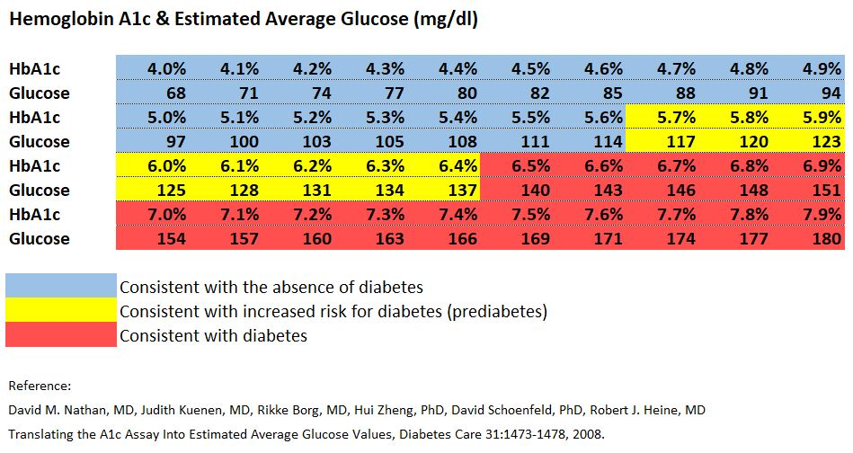 Getting Tested for Diabetes - A1c Blood Sugar Chart