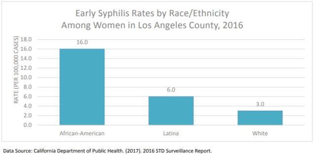 STD statistics - RPR & Syphilis