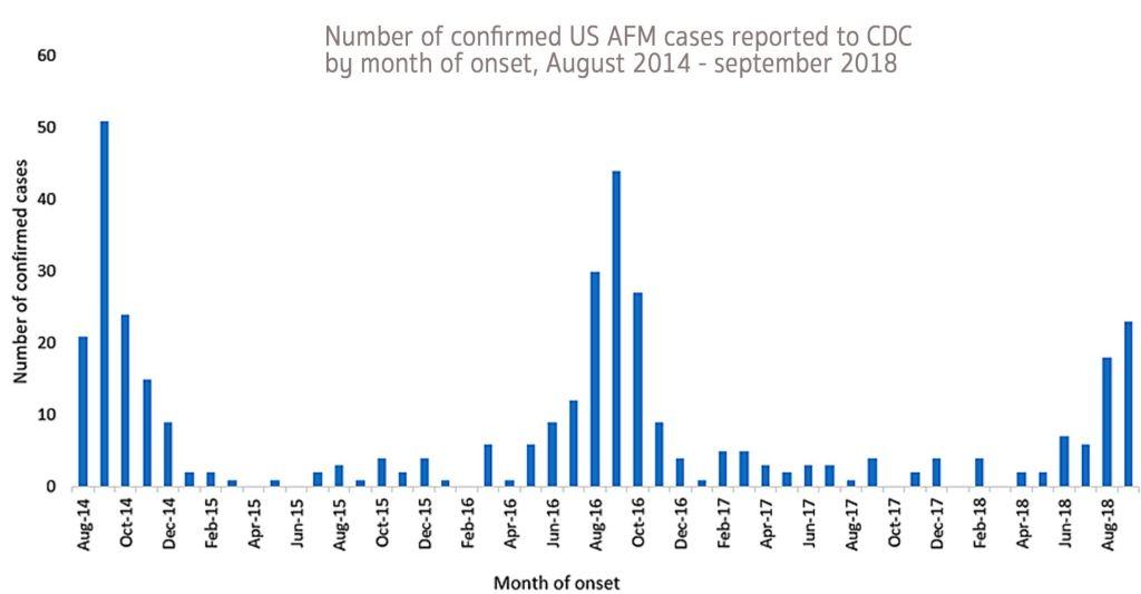 AFM virus AFM vaccine