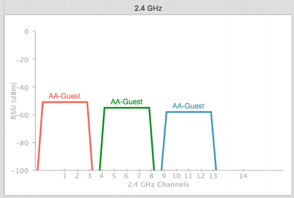 best-channels-to-use-for-2-4ghz
