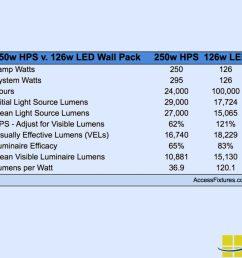 led equivalent wall packs [ 900 x 900 Pixel ]