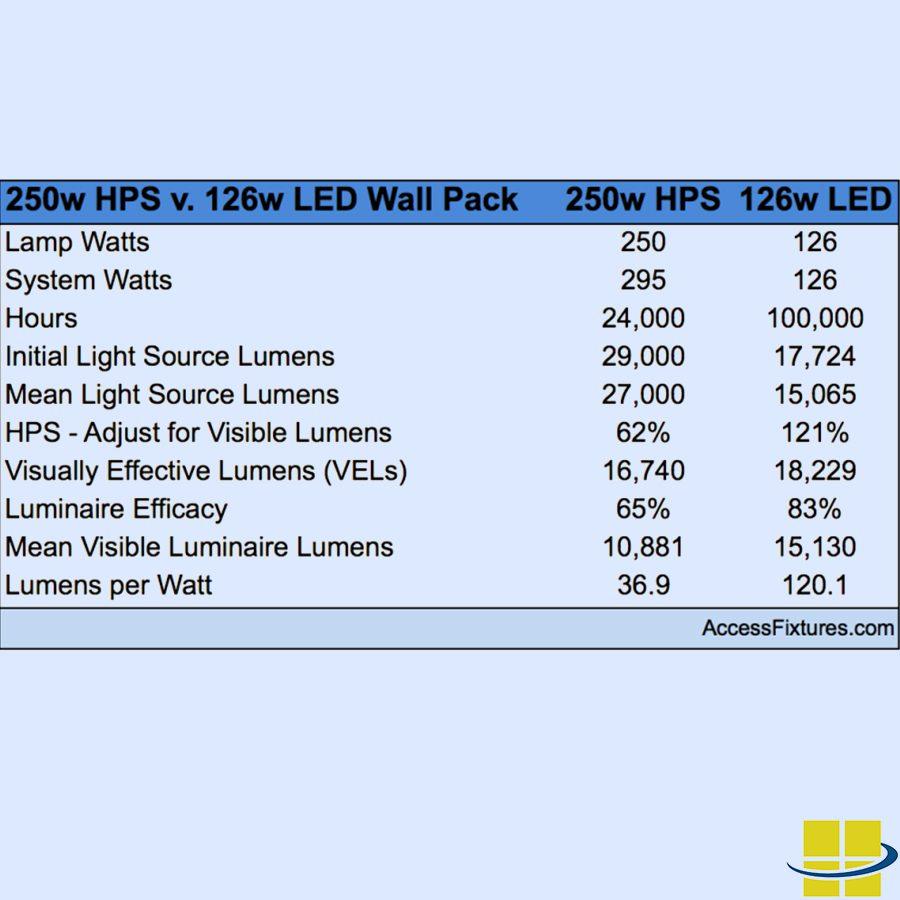 medium resolution of led equivalent wall packs