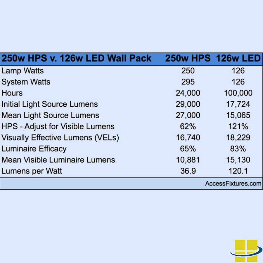 hight resolution of led equivalent wall packs