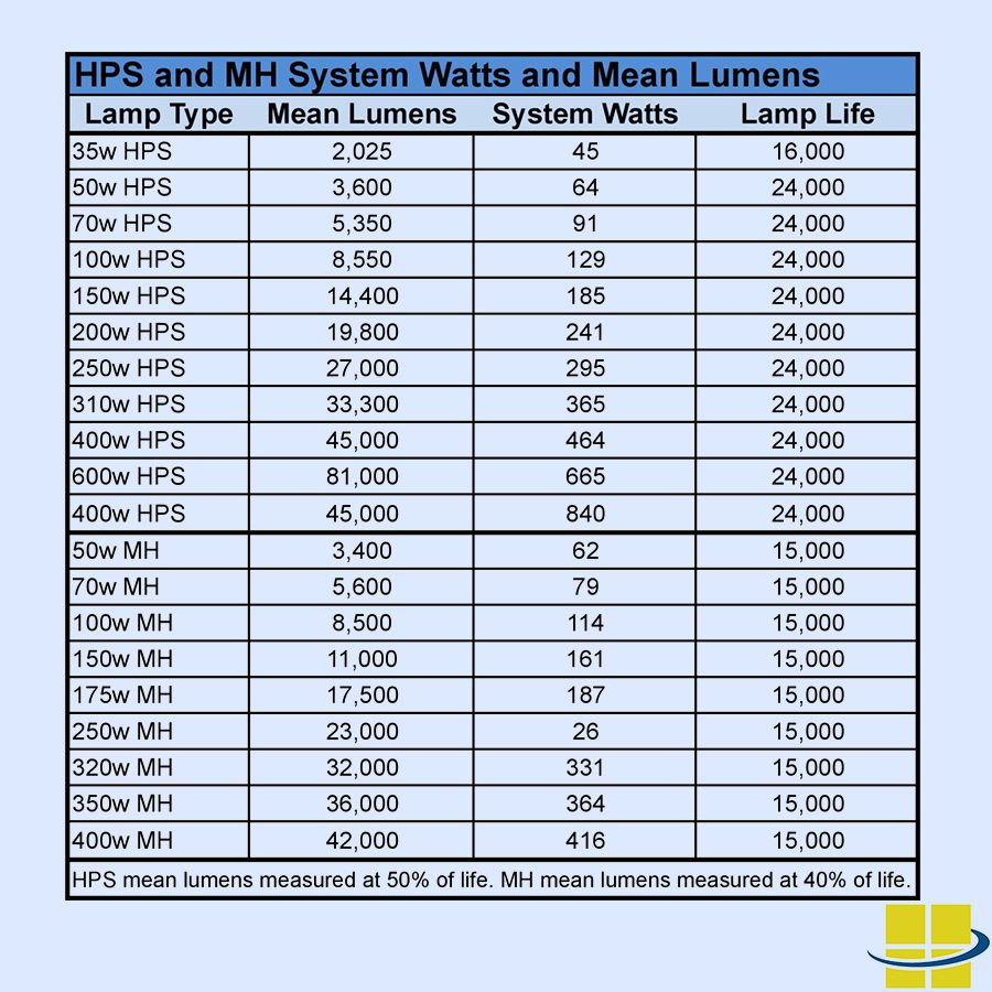 hight resolution of determine the mean lumens emitted by your high intensity discharge lamp