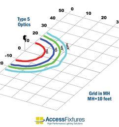 safi 40w led dusk to dawn wall mount light photometrics [ 1000 x 1000 Pixel ]