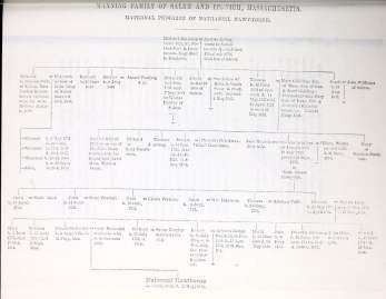 Pedigree of the Manning Family of Salem and Ipswich, Massachusetts
