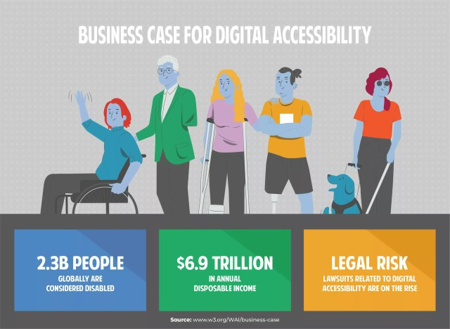 Business-Case-for-Digital-Accessibility-01-scaled-2.3B people globally are considered disabled-$6.9 trillion in annual disposable income-Legal risk lawsuits related to digital accessibility are on rise