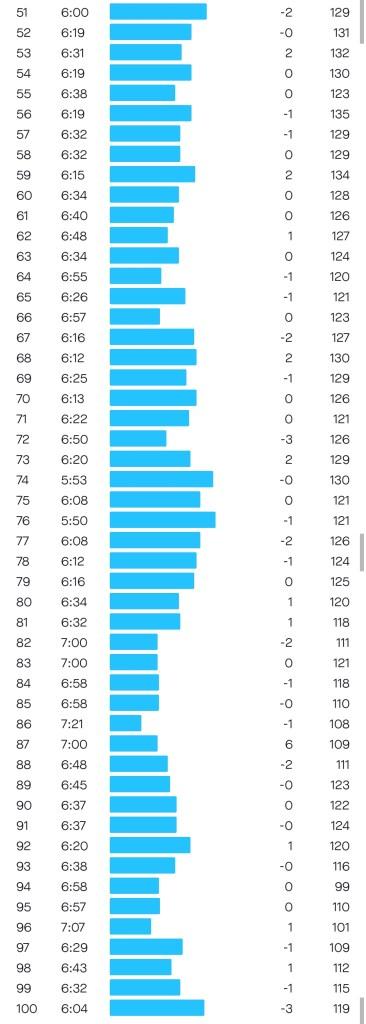 ภาพ บันทึกการวิ่งทุก 1 กิโลเมตร (ครึ่งหลัง)