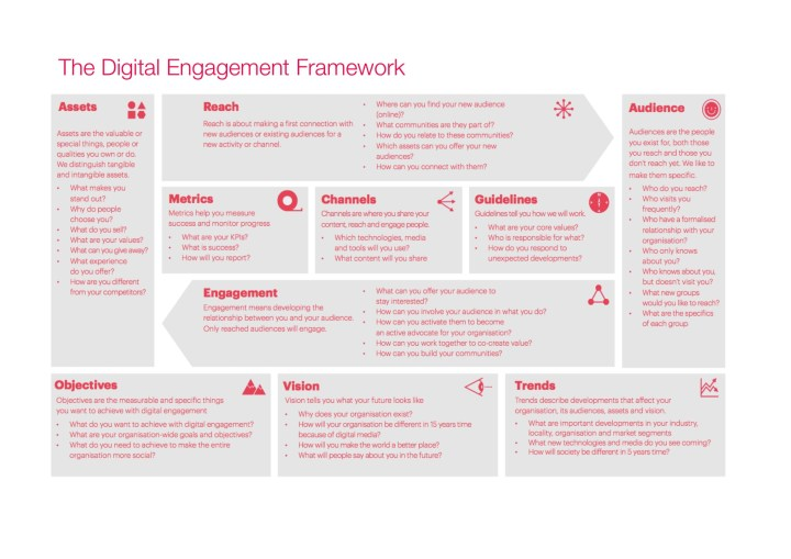 The framework for digital engagement around the accessibility act.