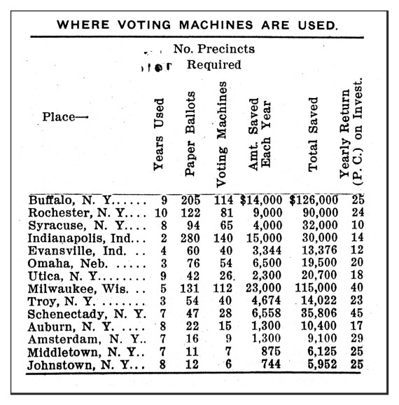 Voting Machines in the United States (1911)
