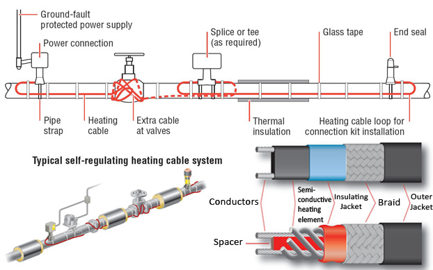 Industrial Heat Tracing Products