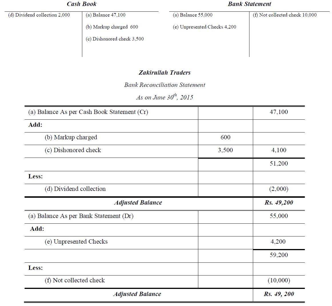 Bank Reconciliation Adjusted Balance Method