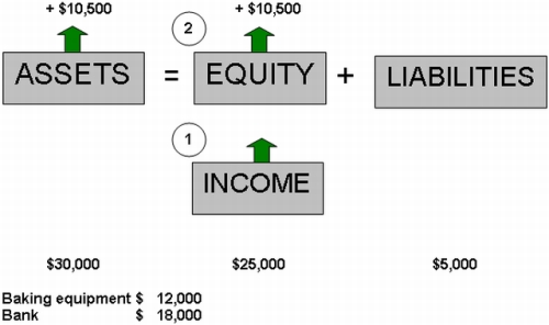 Income Example