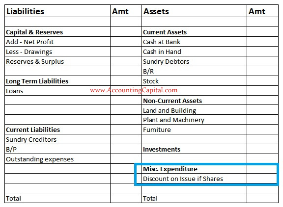 Fictitious assets example in balance sheet