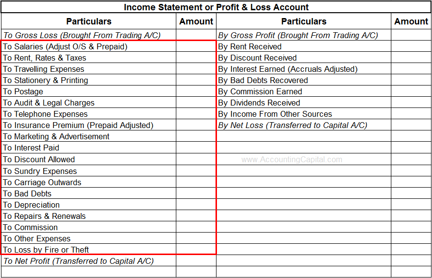 Example - Operating Expenditure or Opex
