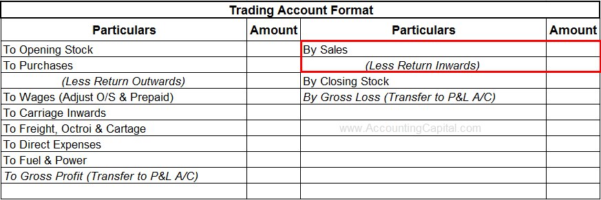What are Return Inwards (Example. Journal entry) - AccountingCapital