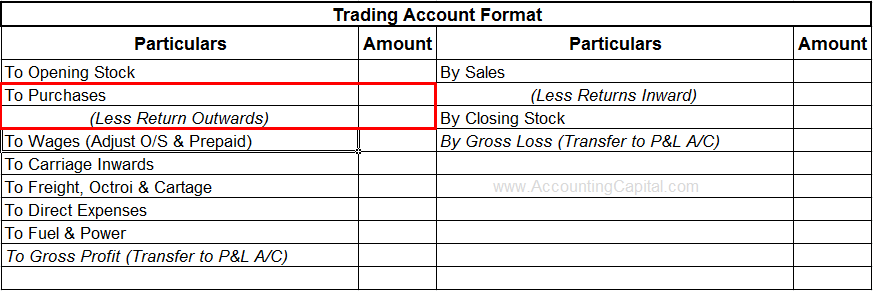 What are Return Outwards (Example. Journal entry) - AccountingCapital