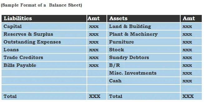 Balance Sheet Template Sample Format