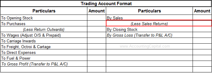 Accounting and Journal Entry for Sales Returns - Accountingcapital