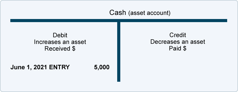 Debits And Credits T Accounts Journal Entries Accountingcoach