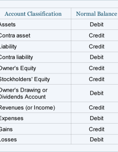 table also debits and credits  accounts journal entries accountingcoach rh