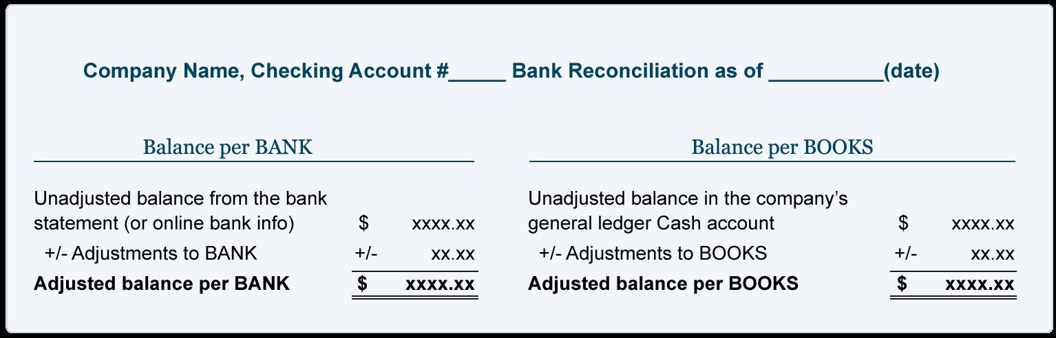 Bank Reconciliation Explanation Accountingcoach