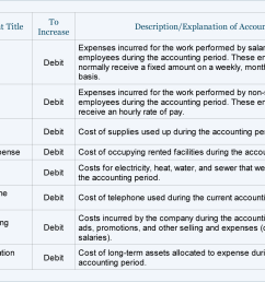 operating expense accounts [ 1416 x 960 Pixel ]