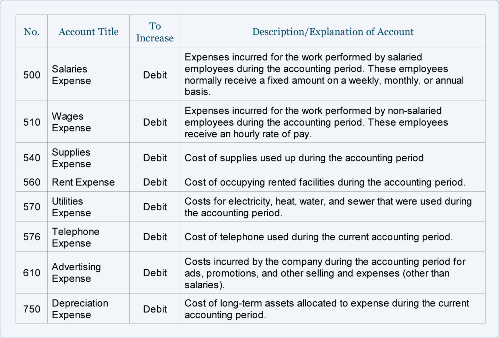 medium resolution of operating expense accounts