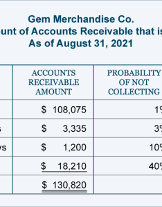 This computation estimates the balance needed for allowance doubtful accounts at august to be  credit of also aging and mailing statements accountingcoach rh