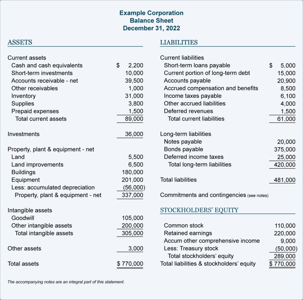 medium resolution of Balance Sheet Example   AccountingCoach