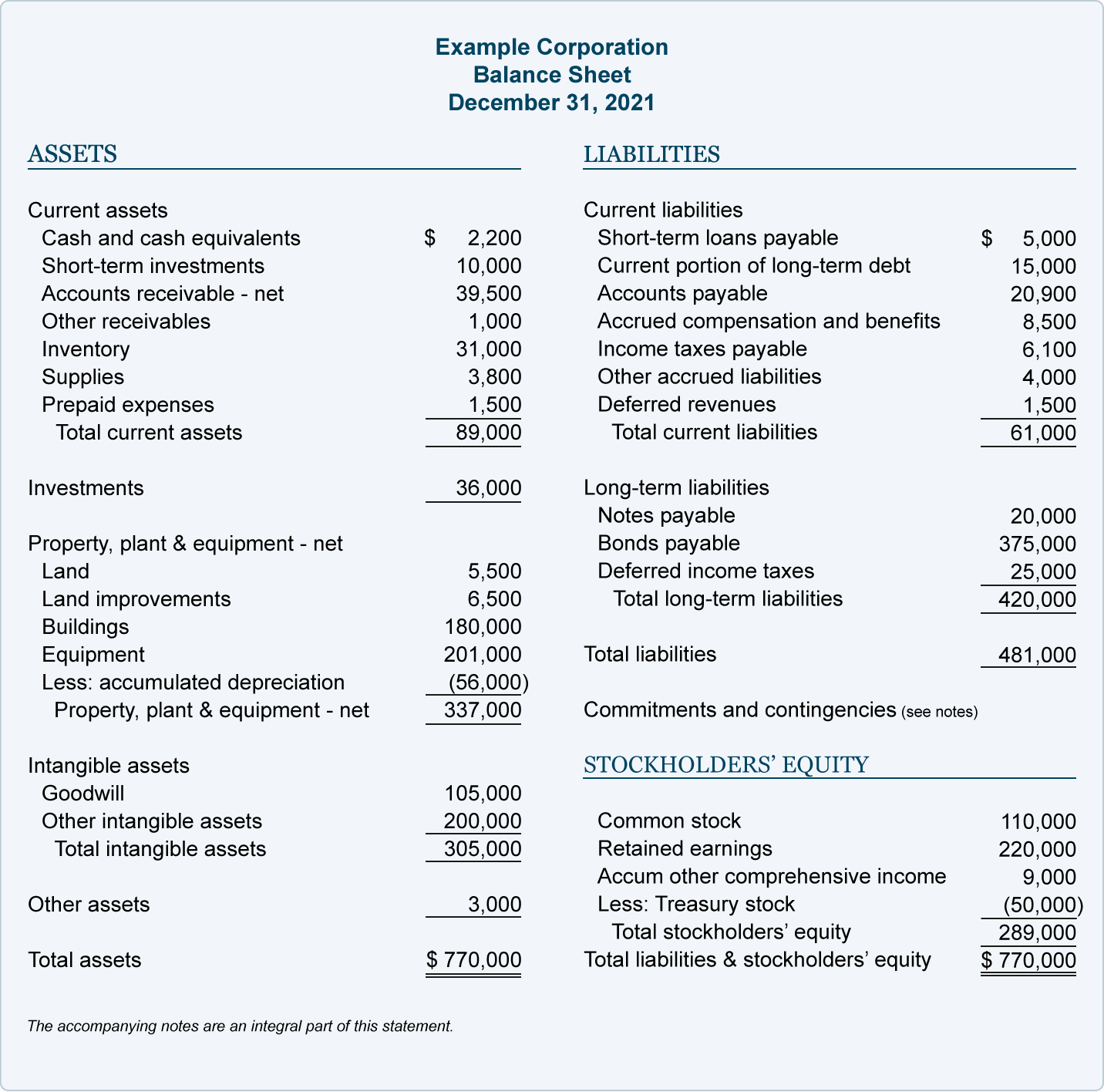 hight resolution of Balance Sheet Example   AccountingCoach