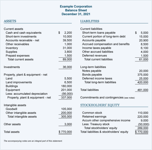 small resolution of Balance Sheet Example   AccountingCoach