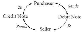 Purchases Day Book Format, Example & Sample