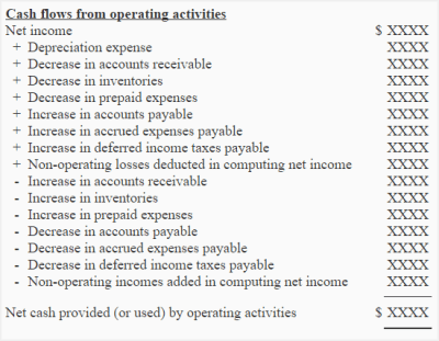 Operating activities section by indirect method ...