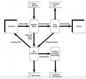Internal Control Environment