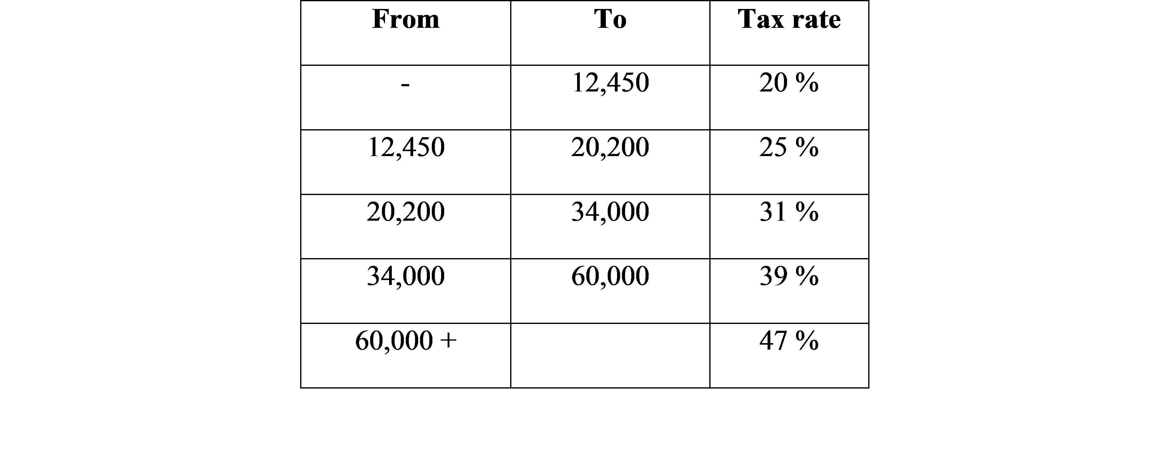 Tax Rates In Spain For