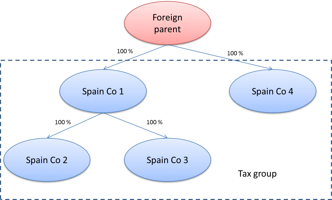Advantages of a tax group in Spain | Tax Partners - Lexcam