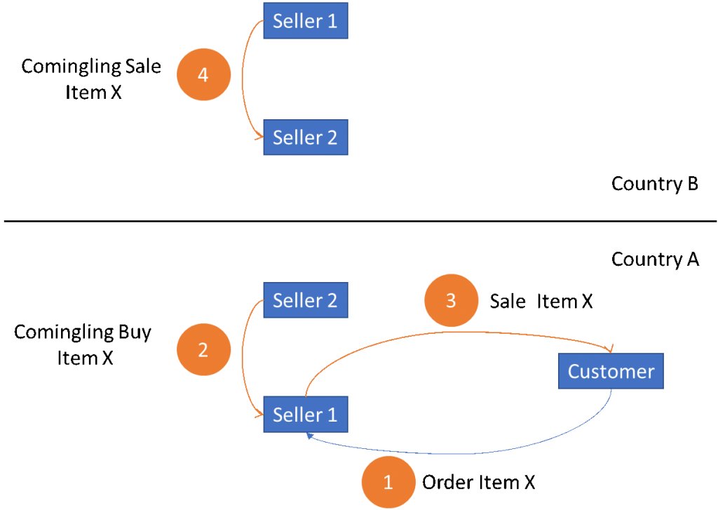 VAT on Amazon Comingling sales explanatory diagram
