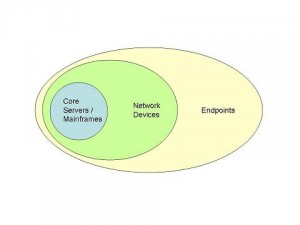 IT Networks Consist Of 3 Separate Levels Of Equipment