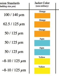 The optical fiber coat colors for non military applications are as follows om orange om om aqua om multimode os yellow also corning  accu tech introduction to color codes rh